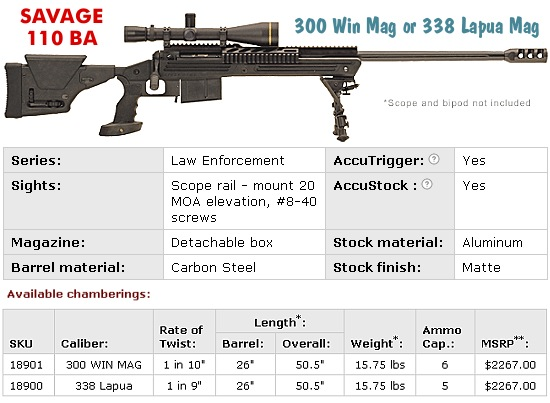 Savage 110 ba stock options